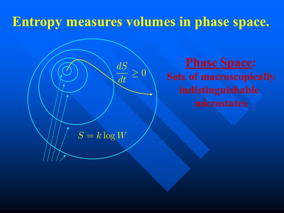 Phase Space: Sets of macroscopically indistinguishable microstates Entropy measures volumes in phase space.