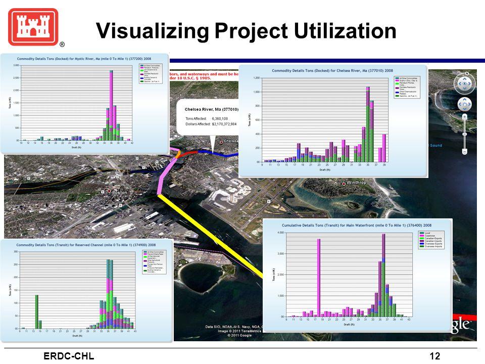 Visualizing Project Utilization ERDC-CHL12