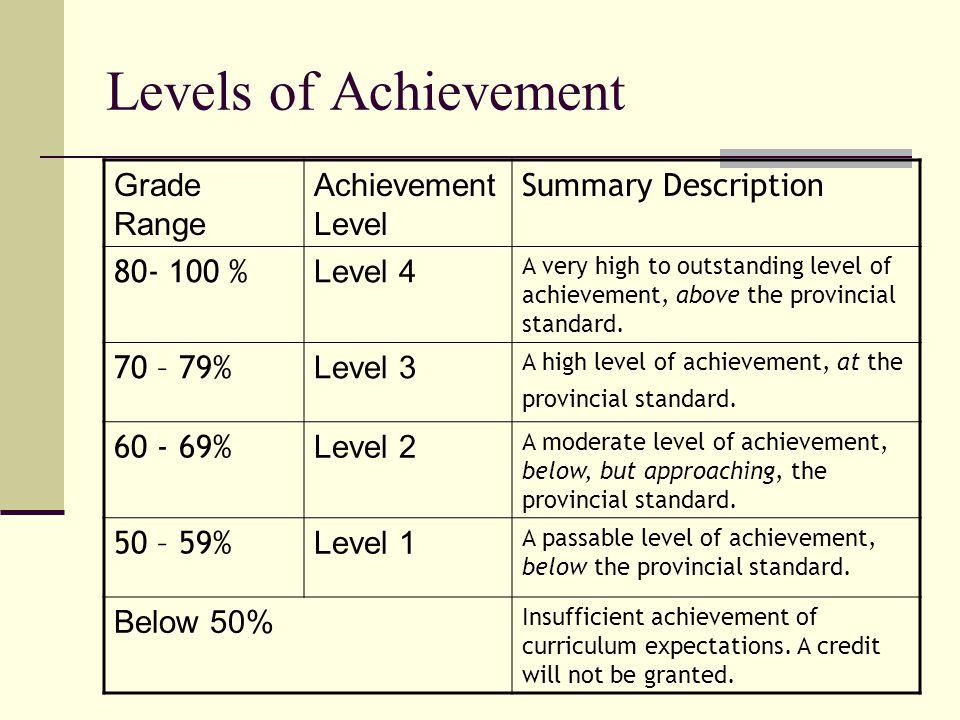 Levels of Achievement Grade Range Achievement Level Summary Description 80- 100 % Level 4 A very high to outstanding level of achievement, above the p