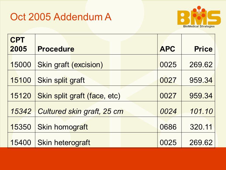 Oct 2005 Addendum A CPT 2005ProcedureAPCPrice 15000Skin graft (excision)0025269.62 15100Skin split graft0027959.34 15120Skin split graft (face, etc)0027959.34 15342Cultured skin graft, 25 cm0024101.10 15350Skin homograft0686320.11 15400Skin heterograft0025269.62