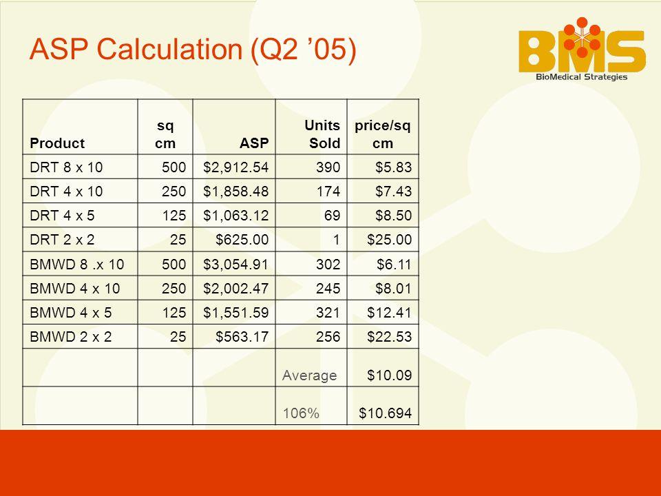 ASP Calculation (Q2 '05) Product sq cmASP Units Sold price/sq cm DRT 8 x 10500$2,912.54390$5.83 DRT 4 x 10250$1,858.48174$7.43 DRT 4 x 5125$1,063.1269$8.50 DRT 2 x 225$625.001$25.00 BMWD 8.x 10500$3,054.91302$6.11 BMWD 4 x 10250$2,002.47245$8.01 BMWD 4 x 5125$1,551.59321$12.41 BMWD 2 x 225$563.17256$22.53 Average$10.09 106%$10.694