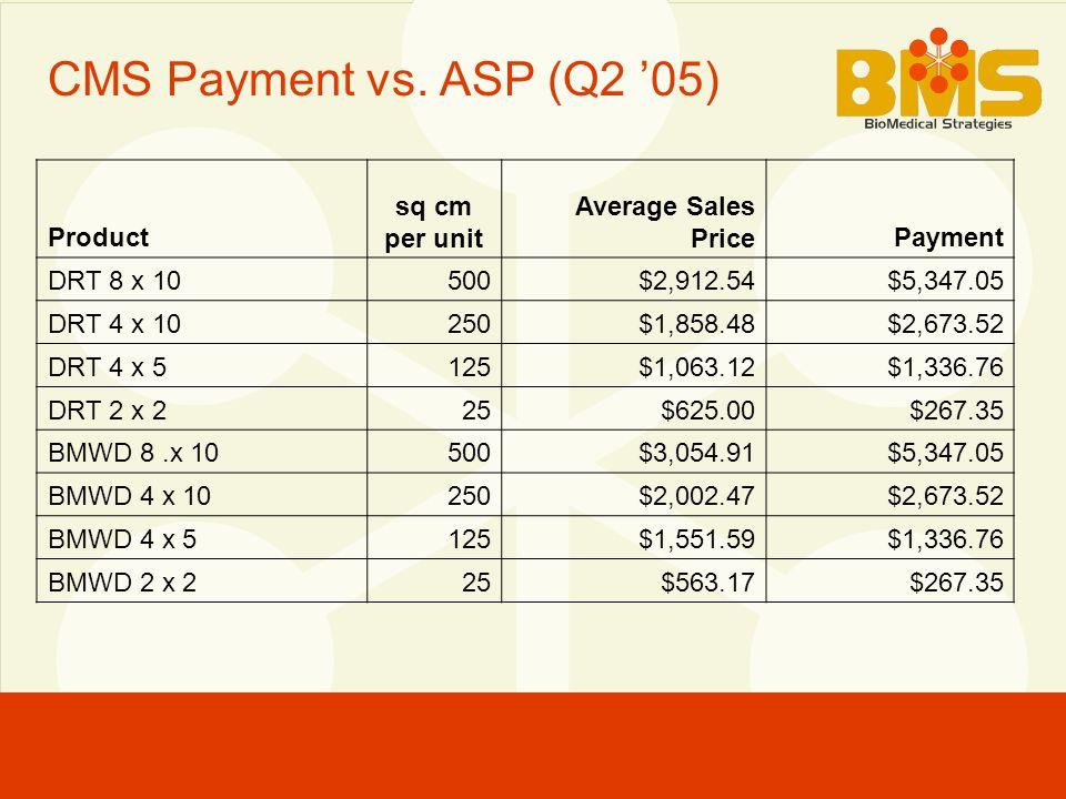 CMS Payment vs. ASP (Q2 '05) Product sq cm per unit Average Sales PricePayment DRT 8 x 10500$2,912.54$5,347.05 DRT 4 x 10250$1,858.48$2,673.52 DRT 4 x
