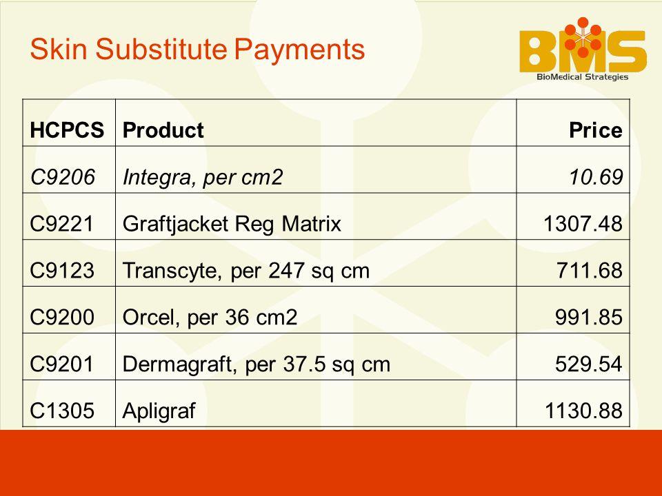 Skin Substitute Payments HCPCSProductPrice C9206Integra, per cm210.69 C9221Graftjacket Reg Matrix1307.48 C9123Transcyte, per 247 sq cm711.68 C9200Orcel, per 36 cm2991.85 C9201Dermagraft, per 37.5 sq cm529.54 C1305Apligraf1130.88