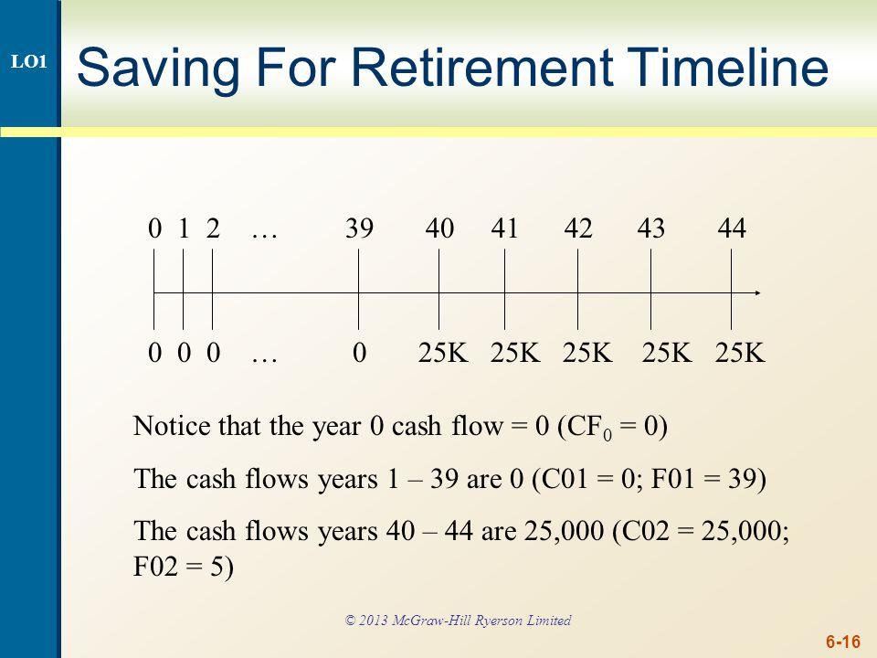 6-16 Saving For Retirement Timeline 0 1 2 … 39 40 41 42 43 44 0 0 0 … 0 25K 25K 25K 25K 25K Notice that the year 0 cash flow = 0 (CF 0 = 0) The cash f