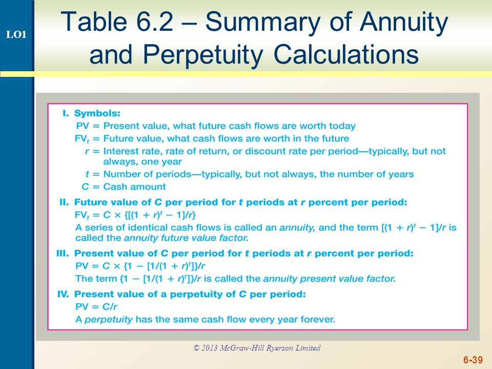 6-39 Table 6.2 – Summary of Annuity and Perpetuity Calculations LO1 © 2013 McGraw-Hill Ryerson Limited