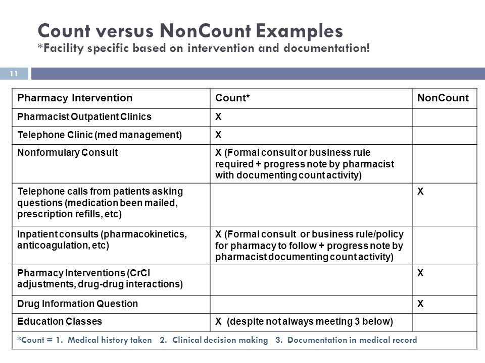 11 Count versus NonCount Examples *Facility specific based on intervention and documentation! Pharmacy InterventionCount*NonCount Pharmacist Outpatien