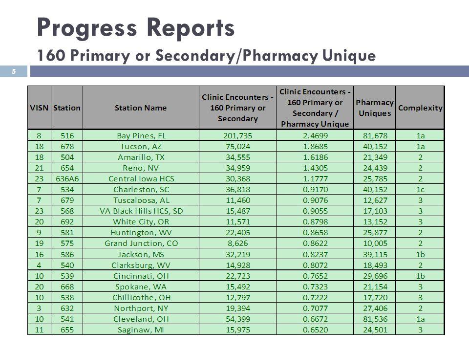 Progress Reports 160 Primary or Secondary/Pharmacy Unique 5