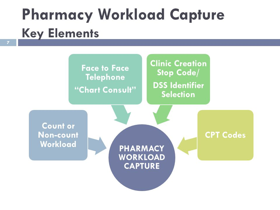 """Pharmacy Workload Capture Key Elements PHARMACY WORKLOAD CAPTURE Count or Non-count Workload Face to Face Telephone """"Chart Consult"""" Clinic Creation St"""
