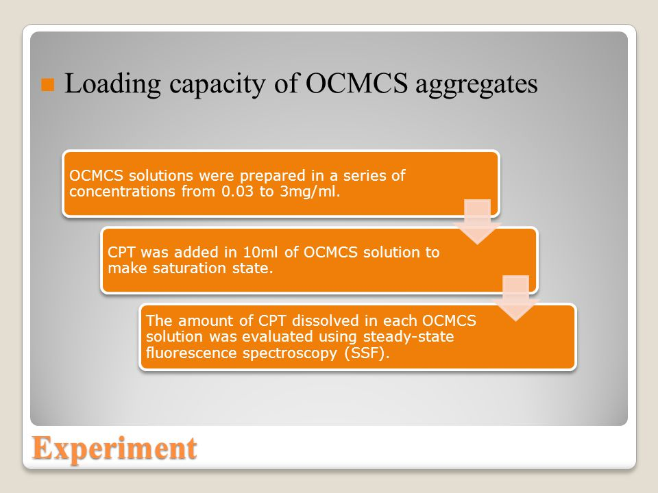 OCMCS solutions were prepared in a series of concentrations from 0.03 to 3mg/ml.