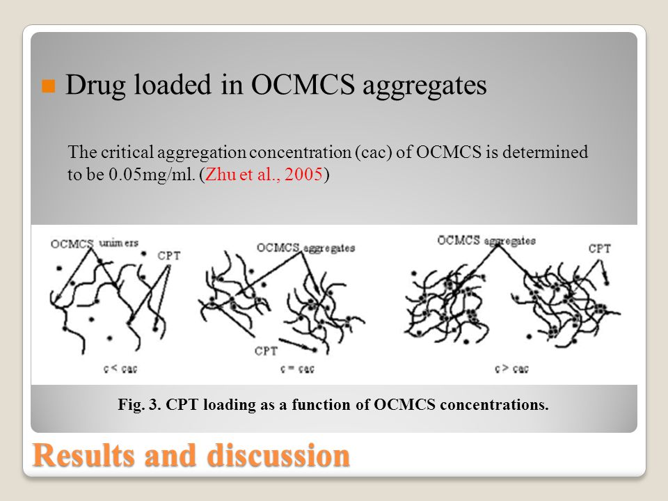 Fig.3. CPT loading as a function of OCMCS concentrations.