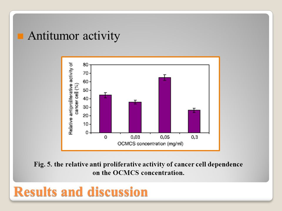 Fig. 5. the relative anti proliferative activity of cancer cell dependence on the OCMCS concentration. Results and discussion Antitumor activity