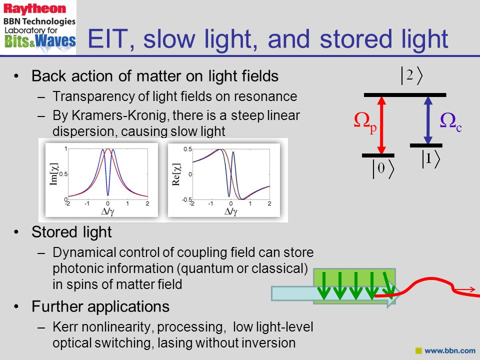 Back action of matter on light fields –Transparency of light fields on resonance –By Kramers-Kronig, there is a steep linear dispersion, causing slow light Stored light –Dynamical control of coupling field can store photonic information (quantum or classical) in spins of matter field Further applications –Kerr nonlinearity, processing, low light-level optical switching, lasing without inversion EIT, slow light, and stored light pp cc
