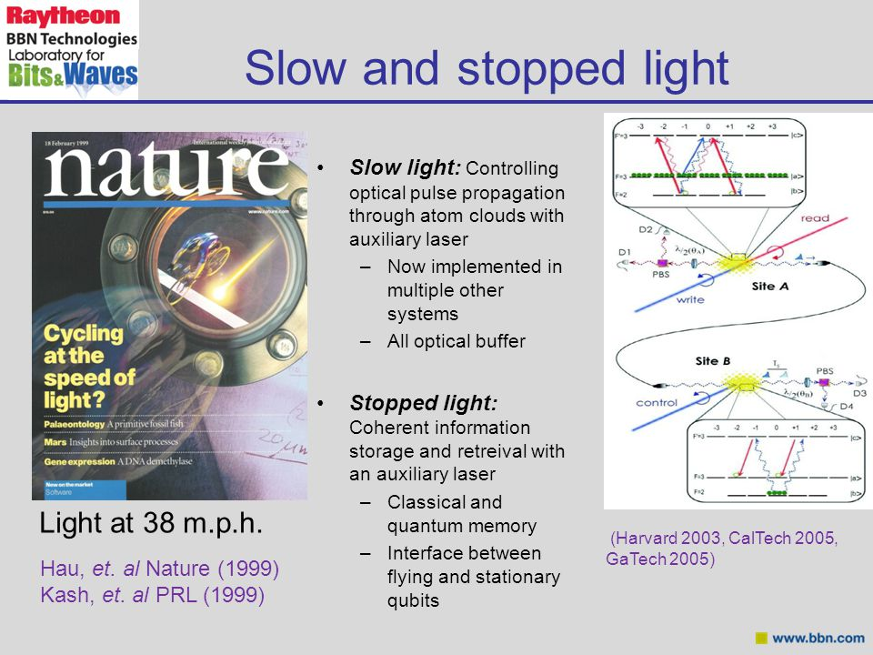 Slow and stopped light Slow light: Controlling optical pulse propagation through atom clouds with auxiliary laser –Now implemented in multiple other systems –All optical buffer Stopped light: Coherent information storage and retreival with an auxiliary laser –Classical and quantum memory –Interface between flying and stationary qubits Hau, et.