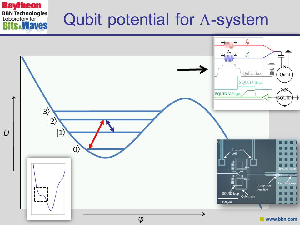 Qubit potential for  -system U φ