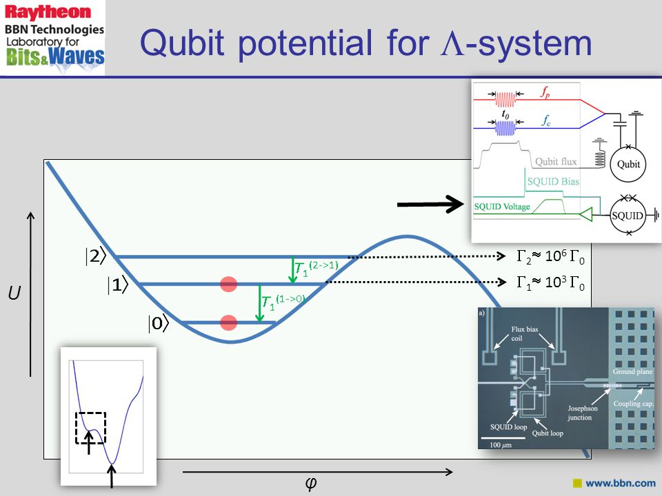  1  10 3  0  2  10 6  0 Qubit potential for  -system U φ