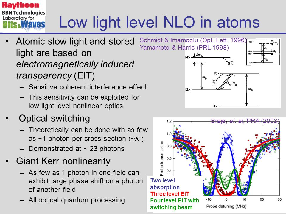Low light level NLO in atoms Atomic slow light and stored light are based on electromagnetically induced transparency (EIT) –Sensitive coherent interference effect –This sensitivity can be exploited for low light level nonlinear optics Optical switching –Theoretically can be done with as few as ~1 photon per cross-section (~   –Demonstrated at ~ 23 photons Giant Kerr nonlinearity –As few as 1 photon in one field can exhibit large phase shift on a photon of another field –All optical quantum processing Two level absorption Three level EIT Four level EIT with switching beam Schmidt & Imamoglu (Opt.