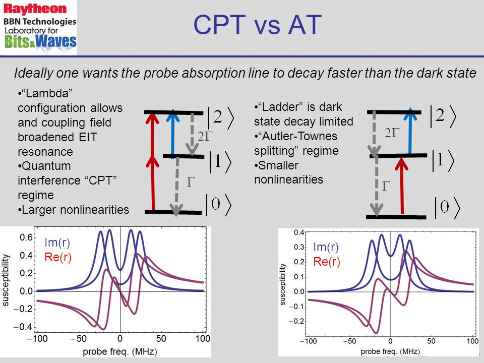 CPT vs AT Im(r) Re(r) Im(r) Re(r) Lambda configuration allows and coupling field broadened EIT resonance Quantum interference CPT regime Larger nonlinearities Ladder is dark state decay limited Autler-Townes splitting regime Smaller nonlinearities Ideally one wants the probe absorption line to decay faster than the dark state   