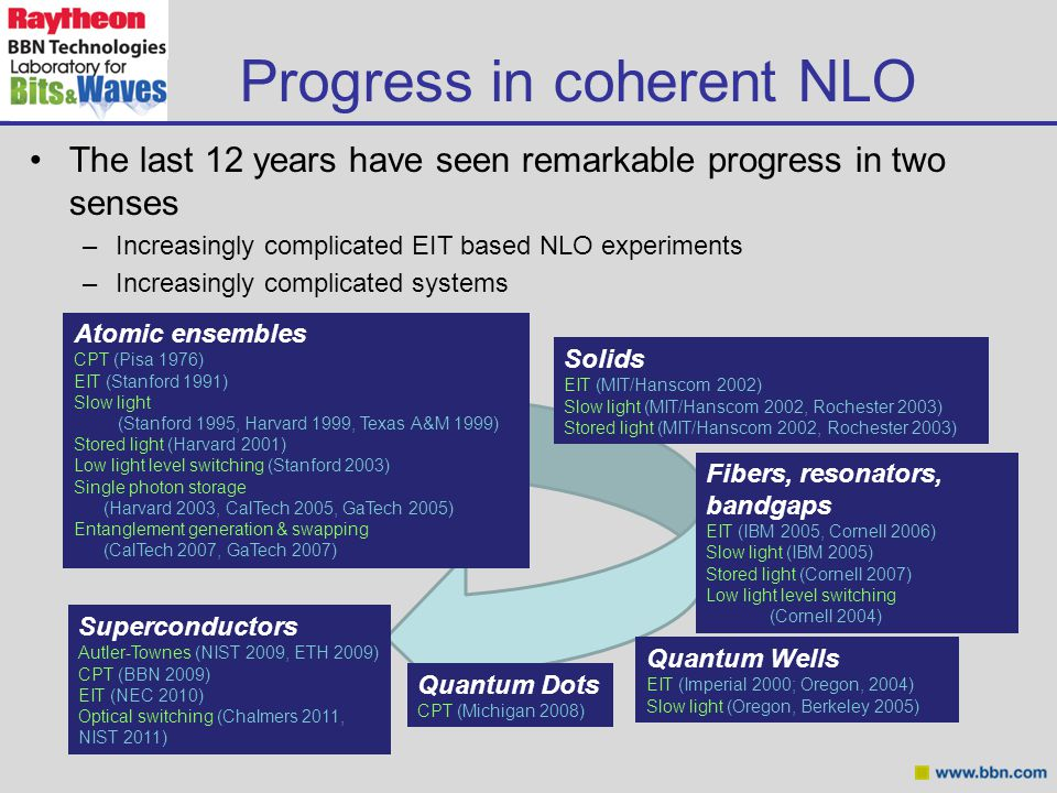 Progress in coherent NLO Atomic ensembles CPT (Pisa 1976) EIT (Stanford 1991) Slow light (Stanford 1995, Harvard 1999, Texas A&M 1999) Stored light (Harvard 2001) Low light level switching (Stanford 2003) Single photon storage (Harvard 2003, CalTech 2005, GaTech 2005) Entanglement generation & swapping (CalTech 2007, GaTech 2007) The last 12 years have seen remarkable progress in two senses –Increasingly complicated EIT based NLO experiments –Increasingly complicated systems Solids EIT (MIT/Hanscom 2002) Slow light (MIT/Hanscom 2002, Rochester 2003) Stored light (MIT/Hanscom 2002, Rochester 2003) Fibers, resonators, bandgaps EIT (IBM 2005, Cornell 2006) Slow light (IBM 2005) Stored light (Cornell 2007) Low light level switching (Cornell 2004) Quantum Wells EIT (Imperial 2000; Oregon, 2004) Slow light (Oregon, Berkeley 2005) Superconductors Autler-Townes (NIST 2009, ETH 2009) CPT (BBN 2009) EIT (NEC 2010) Optical switching (Chalmers 2011, NIST 2011) Quantum Dots CPT (Michigan 2008)