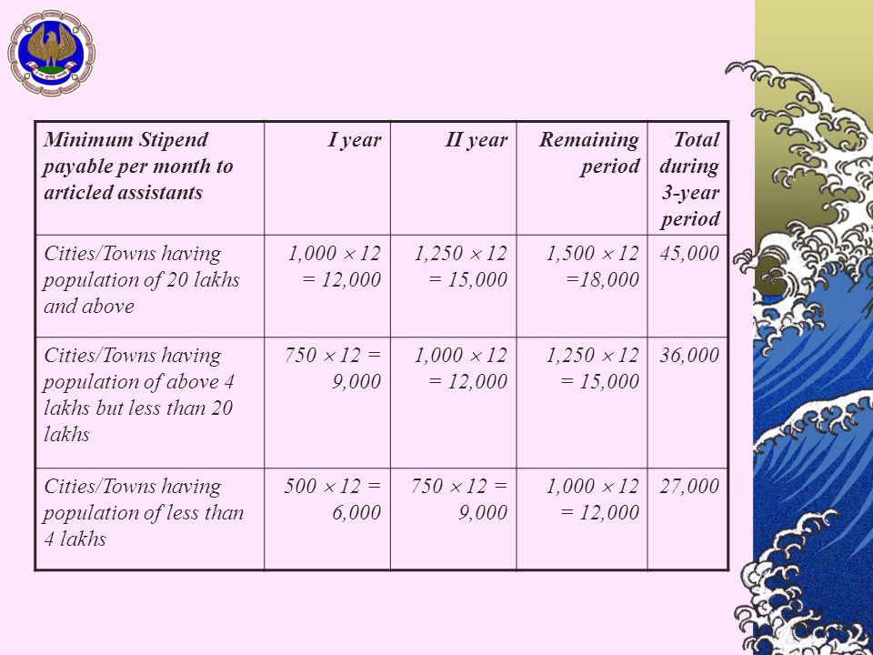 Minimum Stipend payable per month to articled assistants I yearII yearRemaining period Total during 3-year period Cities/Towns having population of 20 lakhs and above 1,000  12 = 12,000 1,250  12 = 15,000 1,500  12 =18,000 45,000 Cities/Towns having population of above 4 lakhs but less than 20 lakhs 750  12 = 9,000 1,000  12 = 12,000 1,250  12 = 15,000 36,000 Cities/Towns having population of less than 4 lakhs 500  12 = 6,000 750  12 = 9,000 1,000  12 = 12,000 27,000