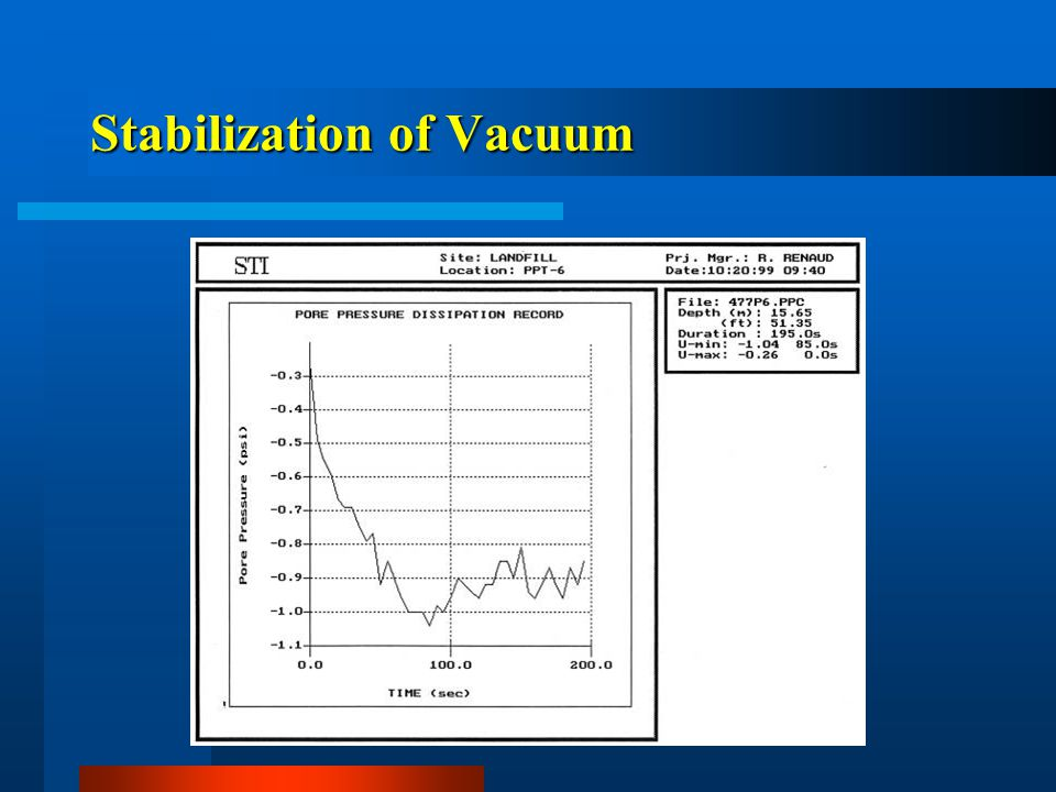 Stabilization of Vacuum