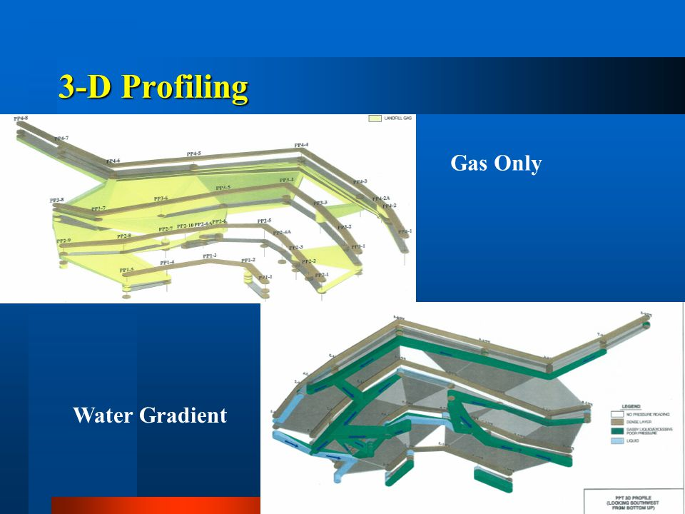 3-D Profiling Gas Only Water Gradient