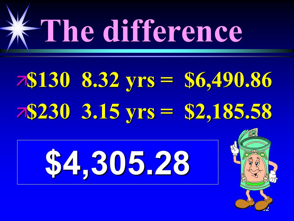 102 The difference ä $130 8.32 yrs = $6,490.86 ä $230 3.15 yrs = $2,185.58 $4,305.28