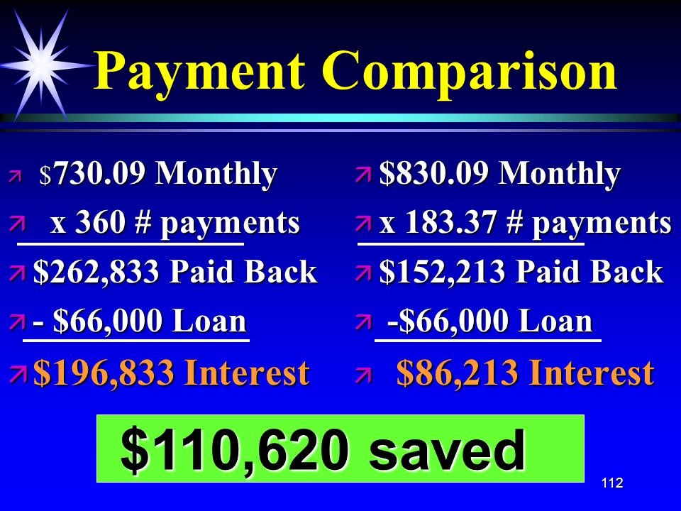112 Payment Comparison ä $ 730.09 Monthly ä x 360 # payments ä $262,833 Paid Back ä - $66,000 Loan ä $196,833 Interest ä $830.09 Monthly ä x 183.37 # payments ä $152,213 Paid Back ä -$66,000 Loan ä $86,213 Interest $110,620 saved