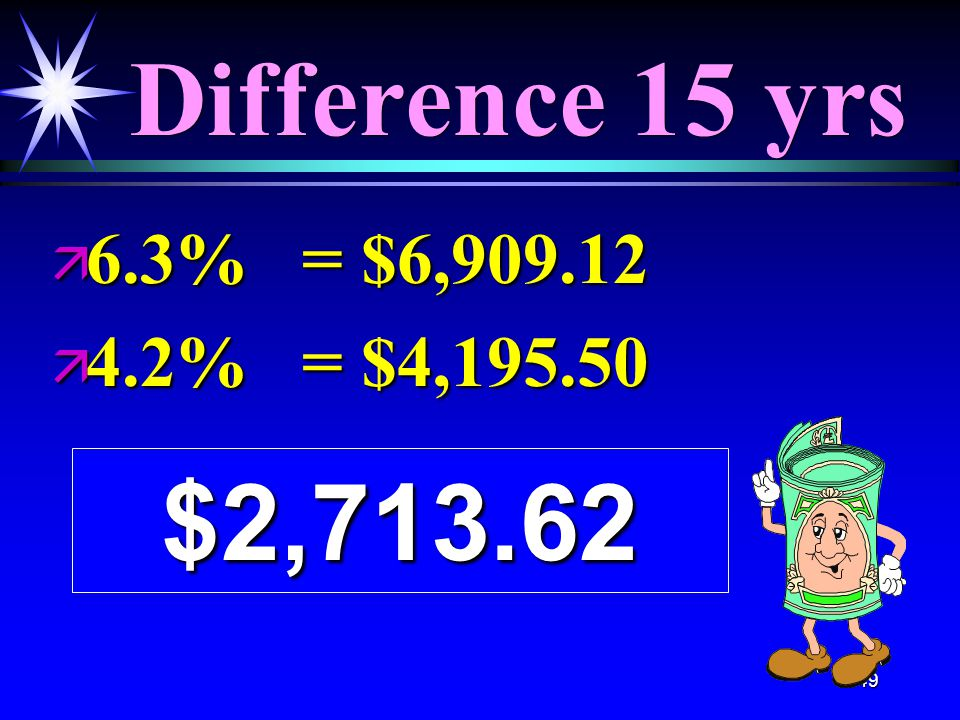149 Difference 15 yrs ä 6.3% = $6,909.12 ä 4.2% = $4,195.50 $2,713.62