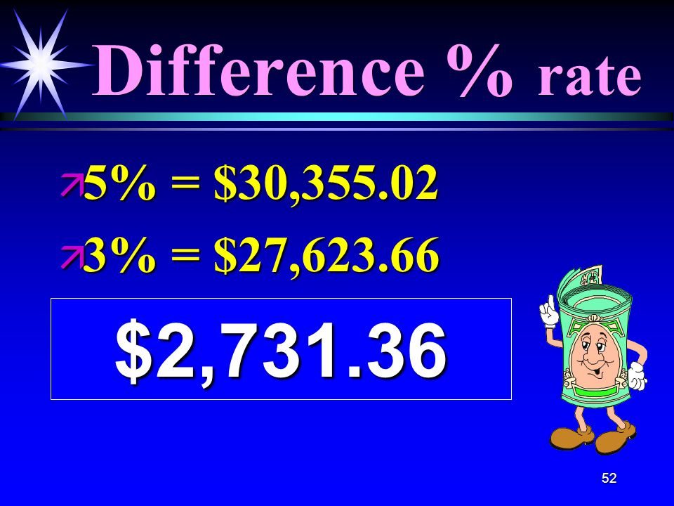 52 Difference % rate ä 5% = $30,355.02 ä 3% = $27,623.66 $2,731.36