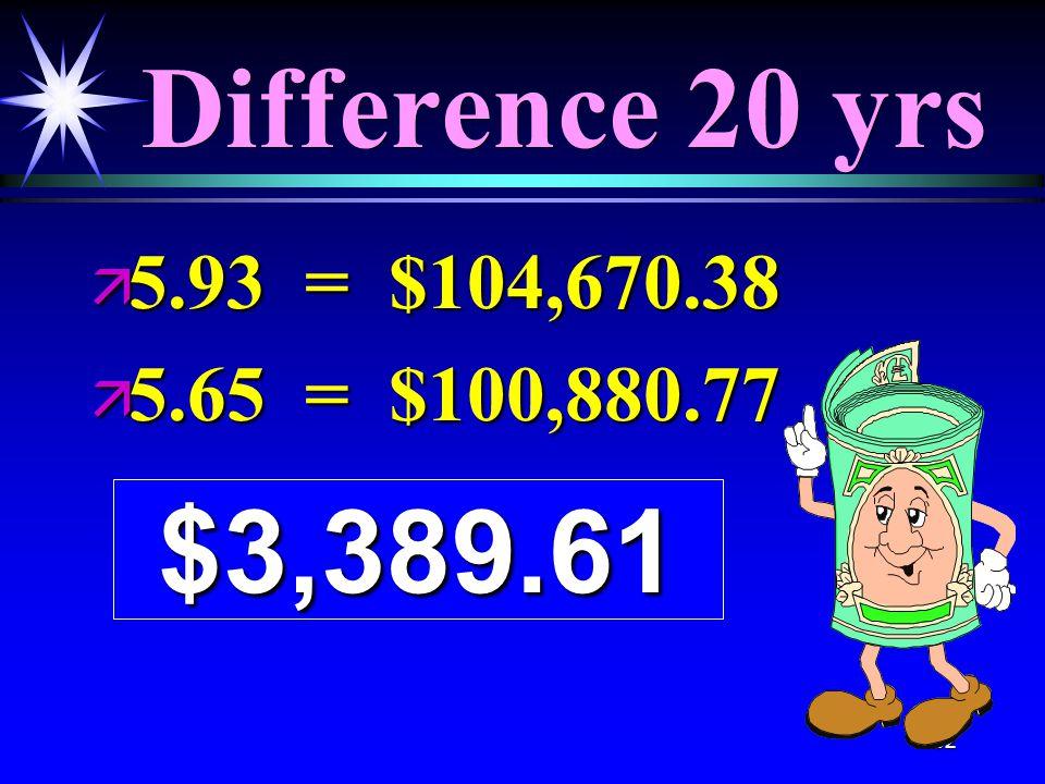 82 Difference 20 yrs ä 5.93 = $104,670.38 ä 5.65 = $100,880.77 $3,389.61