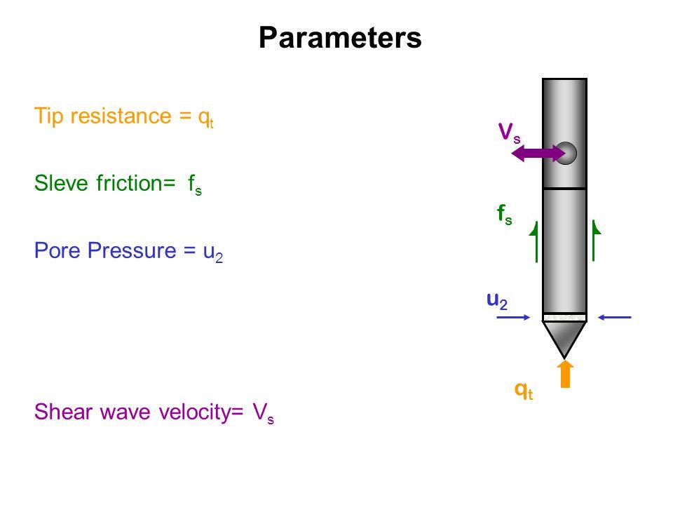 Parameters fsfs qtqt VsVs u2u2 Tip resistance = q t Sleve friction= f s Pore Pressure = u 2 Shear wave velocity= V s