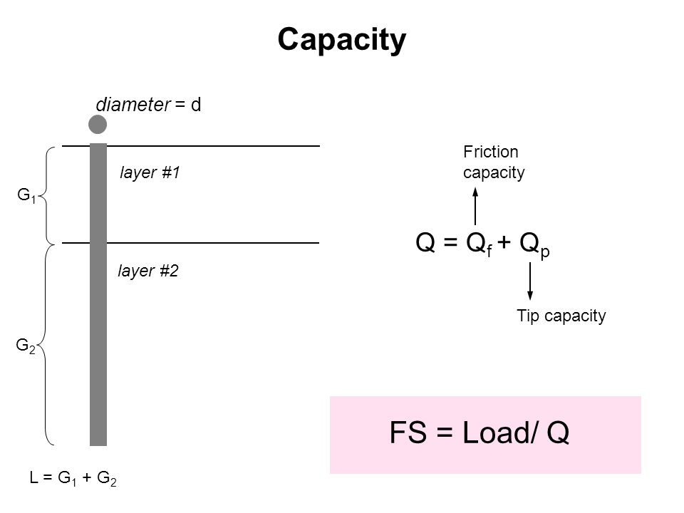 layer #1 layer #2 Capacity L = G 1 + G 2 Q = Q f + Q p G1G1 G2G2 diameter = d FS = Load/ Q Tip capacity Friction capacity