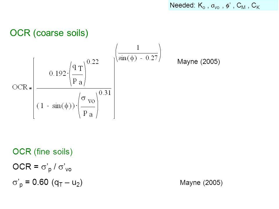 OCR (fine soils) OCR =  ' p /  ' vo  ' p = 0.60 (q T – u 2 ) Mayne (2005) Needed: K o,  vo,  ', C M, C K OCR (coarse soils) Mayne (2005)