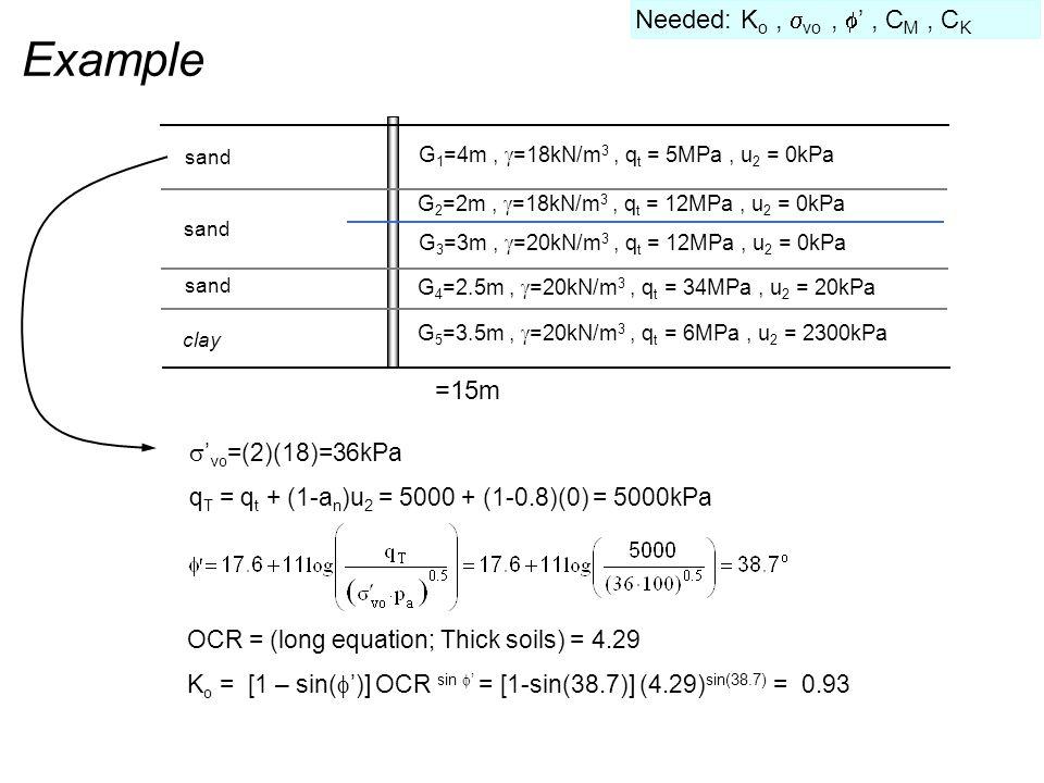 Example G 1 =4m,  =18kN/m 3, q t = 5MPa, u 2 = 0kPa =15m sand clay G 3 =3m,  =20kN/m 3, q t = 12MPa, u 2 = 0kPa G 2 =2m,  =18kN/m 3, q t = 12MPa, u 2 = 0kPa G 4 =2.5m,  =20kN/m 3, q t = 34MPa, u 2 = 20kPa G 5 =3.5m,  =20kN/m 3, q t = 6MPa, u 2 = 2300kPa  ' vo =(2)(18)=36kPa q T = q t + (1-a n )u 2 = 5000 + (1-0.8)(0) = 5000kPa Needed: K o,  vo,  ', C M, C K OCR = (long equation; Thick soils) = 4.29 K o = [1 – sin(  ')] OCR sin  ' = [1-sin(38.7)] (4.29) sin(38.7) = 0.93