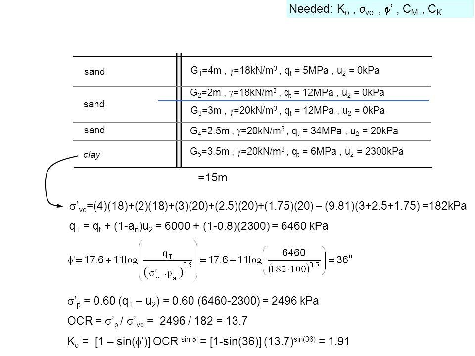 G 1 =4m,  =18kN/m 3, q t = 5MPa, u 2 = 0kPa sand clay =15m G 3 =3m,  =20kN/m 3, q t = 12MPa, u 2 = 0kPa G 2 =2m,  =18kN/m 3, q t = 12MPa, u 2 = 0kPa G 4 =2.5m,  =20kN/m 3, q t = 34MPa, u 2 = 20kPa G 5 =3.5m,  =20kN/m 3, q t = 6MPa, u 2 = 2300kPa  ' vo =(4)(18)+(2)(18)+(3)(20)+(2.5)(20)+(1.75)(20) – (9.81)(3+2.5+1.75) =182kPa q T = q t + (1-a n )u 2 = 6000 + (1-0.8)(2300) = 6460 kPa Needed: K o,  vo,  ', C M, C K  ' p = 0.60 (q T – u 2 ) = 0.60 (6460-2300) = 2496 kPa OCR =  ' p /  ' vo = 2496 / 182 = 13.7 K o = [1 – sin(  ')] OCR sin  ' = [1-sin(36)] (13.7) sin(36) = 1.91