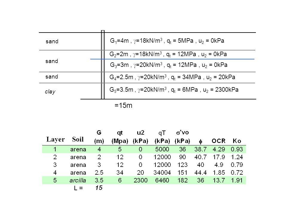 G 1 =4m,  =18kN/m 3, q t = 5MPa, u 2 = 0kPa sand clay =15m G 3 =3m,  =20kN/m 3, q t = 12MPa, u 2 = 0kPa G 2 =2m,  =18kN/m 3, q t = 12MPa, u 2 = 0kPa G 4 =2.5m,  =20kN/m 3, q t = 34MPa, u 2 = 20kPa G 5 =3.5m,  =20kN/m 3, q t = 6MPa, u 2 = 2300kPa Soil Layer