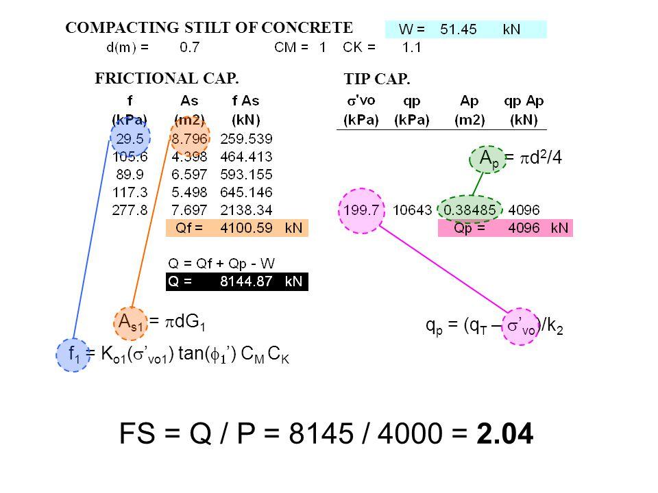 f 1 = K o1 (  ' vo1 ) tan(   ') C M C K A s1 =  dG 1 A p =  d 2 /4 q p = (q T –  ' vo )/k 2 FS = Q / P = 8145 / 4000 = 2.04 COMPACTING STILT OF CONCRETE FRICTIONAL CAP.