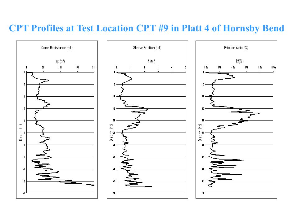 CPT Profiles at Test Location CPT #9 in Platt 4 of Hornsby Bend