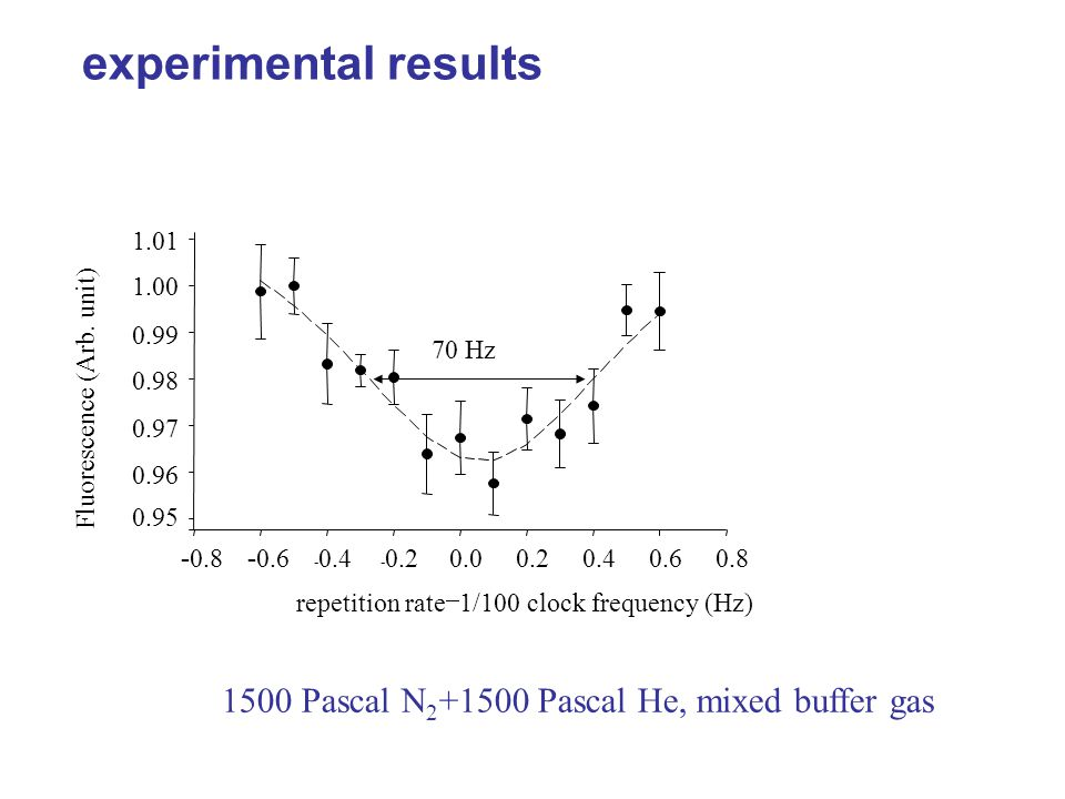 experimental results 1500 Pascal N 2 +1500 Pascal He, mixed buffer gas