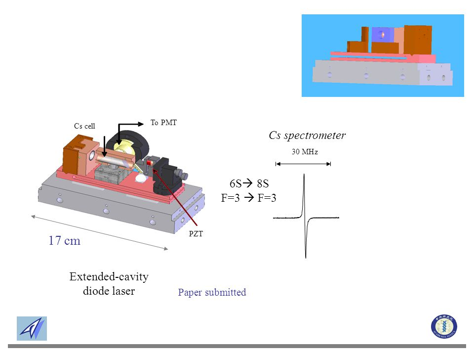To PMT Cs cell PZT 17 cm 30 MHz 6S  8S F=3  F=3 Cs spectrometer Extended-cavity diode laser Paper submitted