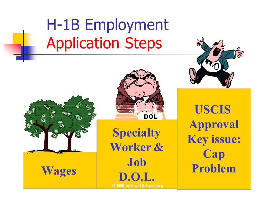 H-1B Employment Application Steps Specialty Worker & Job D.O.L. DOL USCIS Approval Key issue: Cap Problem Wages © 1999 by David Schaumburg