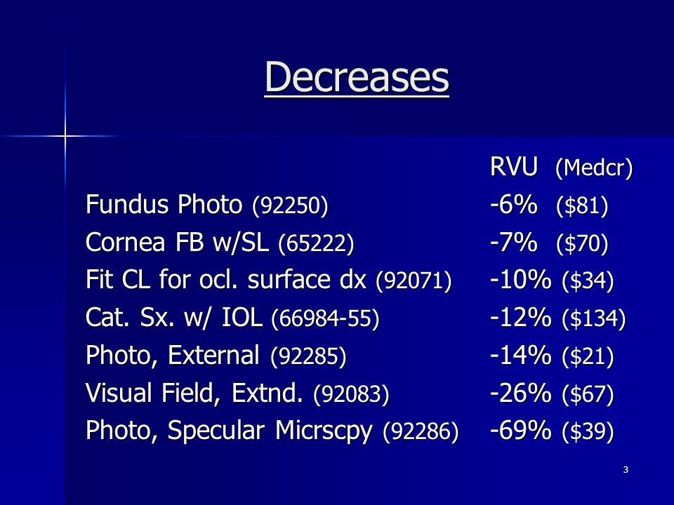 Decreases RVU (Medcr) Fundus Photo (92250) -6% ($81) Cornea FB w/SL (65222) -7% ($70) Fit CL for ocl.