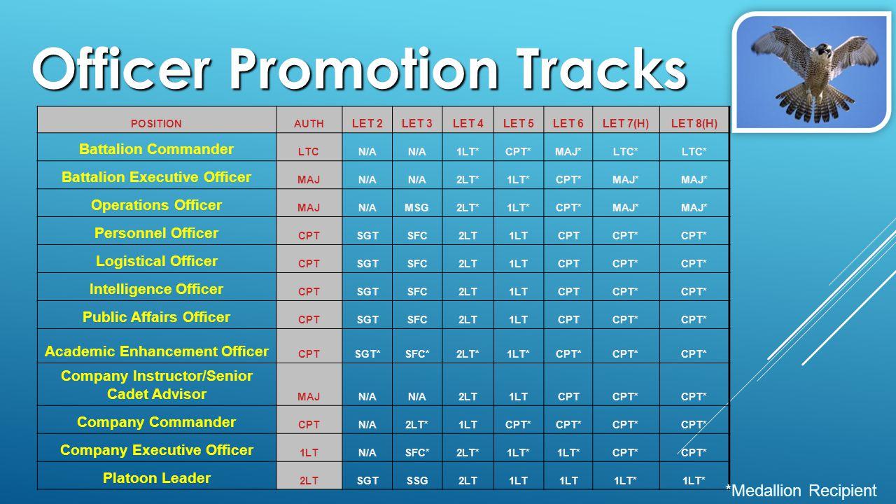 Officer Promotion Tracks POSITIONAUTH LET 2LET 3LET 4LET 5LET 6LET 7(H)LET 8(H) Battalion Commander LTCN/A 1LT*CPT*MAJ*LTC* Battalion Executive Officer MAJN/A 2LT*1LT*CPT*MAJ* Operations Officer MAJN/AMSG2LT*1LT*CPT*MAJ* Personnel Officer CPTSGTSFC2LT1LTCPTCPT* Logistical Officer CPTSGTSFC2LT1LTCPTCPT* Intelligence Officer CPTSGTSFC2LT1LTCPTCPT* Public Affairs Officer CPTSGTSFC2LT1LTCPTCPT* Academic Enhancement Officer CPTSGT*SFC*2LT*1LT*CPT* Company Instructor/Senior Cadet Advisor MAJN/A 2LT1LTCPTCPT* Company Commander CPTN/A2LT*1LTCPT* Company Executive Officer 1LTN/ASFC*2LT*1LT* CPT* Platoon Leader 2LTSGTSSG2LT1LT 1LT* *Medallion Recipient