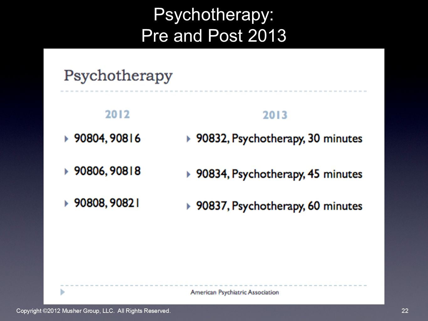 Psychotherapy: Pre and Post 2013 Copyright ©2012 Musher Group, LLC. All Rights Reserved.22