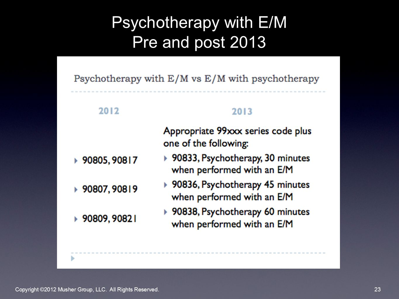 Psychotherapy with E/M Pre and post 2013 Copyright ©2012 Musher Group, LLC. All Rights Reserved.23