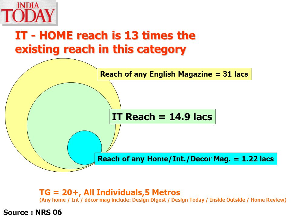IT - HOME reach is 13 times the existing reach in this category Reach of any English Magazine = 31 lacs TG = 20+, All Individuals,5 Metros (Any home / Int / décor mag include: Design Digest / Design Today / Inside Outside / Home Review) Reach of any Home/Int./Decor Mag.