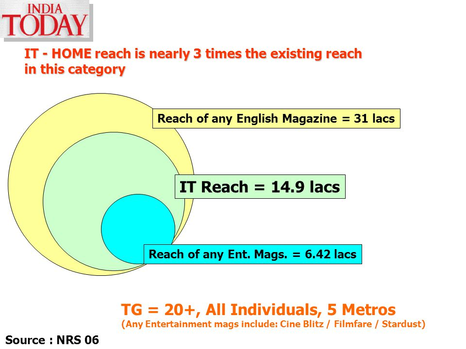 IT - HOME reach is nearly 3 times the existing reach in this category Reach of any English Magazine = 31 lacs TG = 20+, All Individuals, 5 Metros (Any Entertainment mags include: Cine Blitz / Filmfare / Stardust) Reach of any Ent.