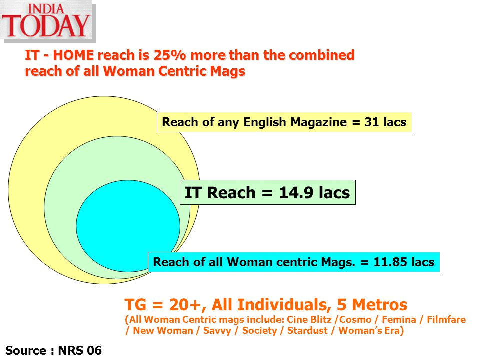 Reach of any English Magazine = 31 lacs TG = 20+, All Individuals, 5 Metros (All Woman Centric mags include: Cine Blitz /Cosmo / Femina / Filmfare / N