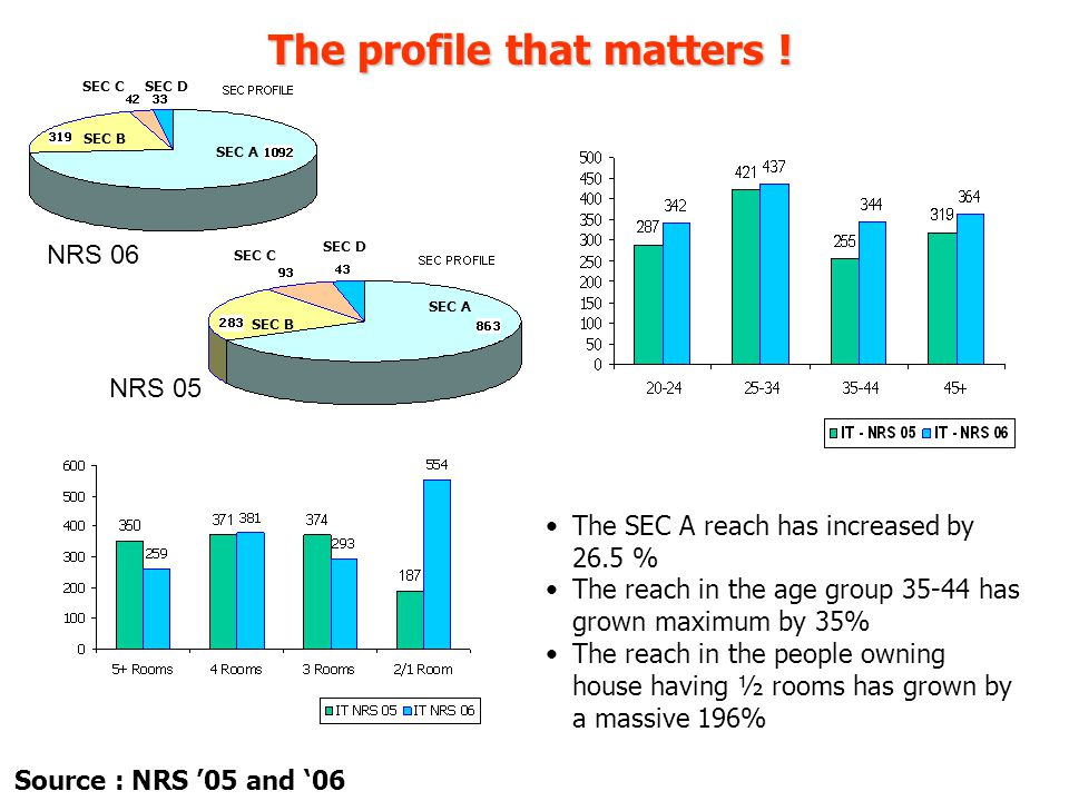 The profile that matters ! The SEC A reach has increased by 26.5 % The reach in the age group 35-44 has grown maximum by 35% The reach in the people o