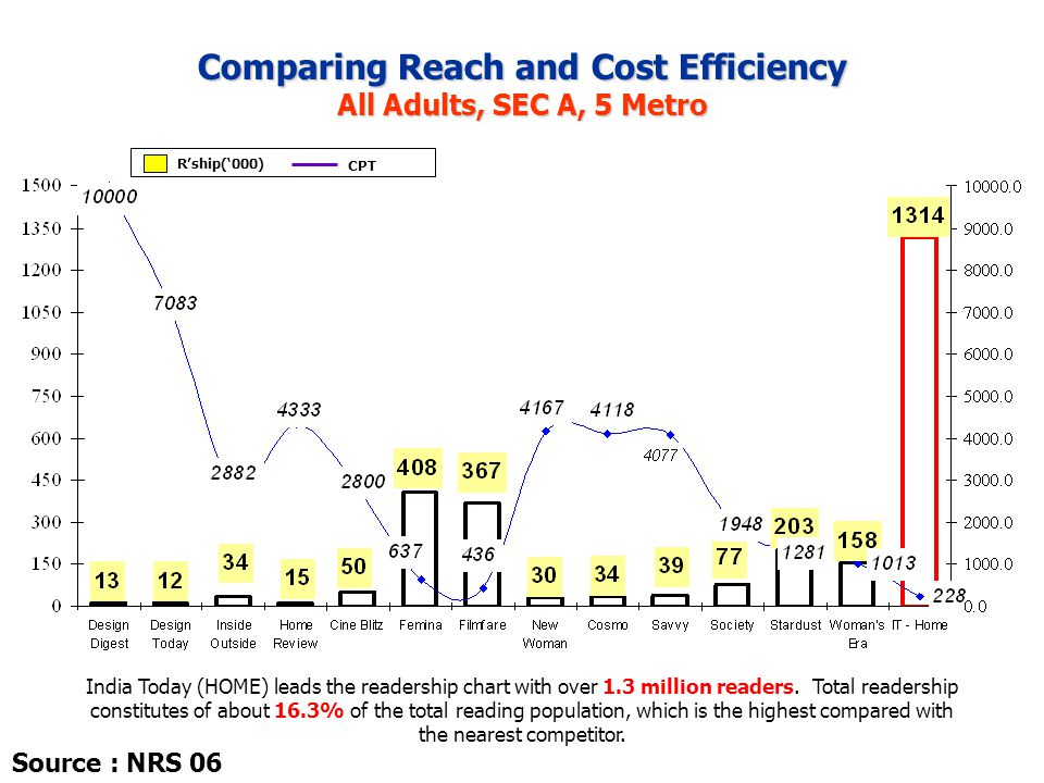 Comparing Reach and Cost Efficiency All Adults, SEC A, 5 Metro R'ship('000) CPT India Today (HOME) leads the readership chart with over 1.3 million re